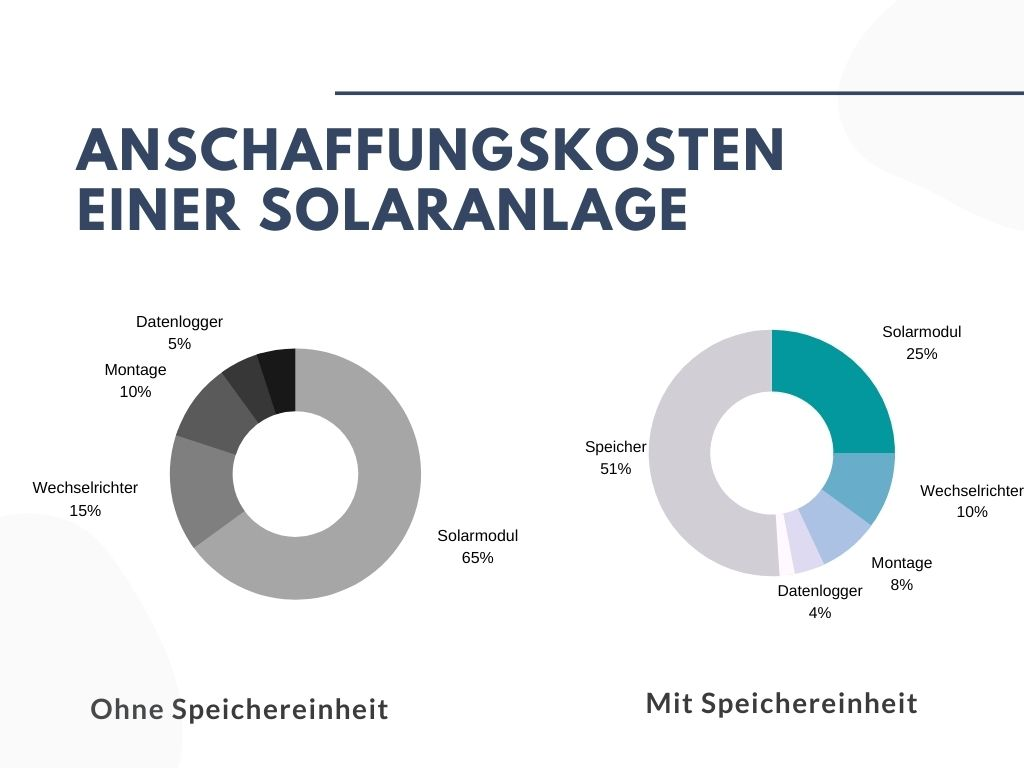 Anschaffungskosten einer Solaranlage