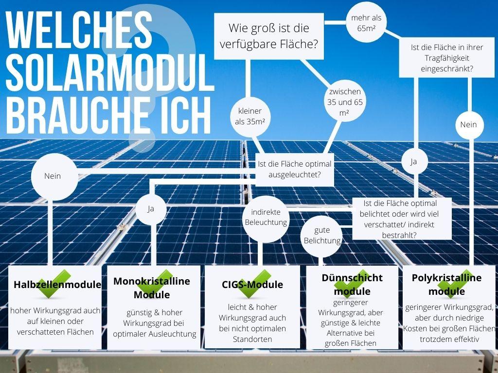 Photovoltaik im Vergleich