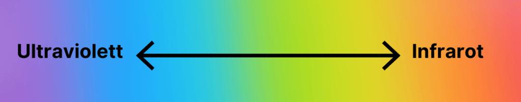 Solarenergie Zukunft Lichtspektrum