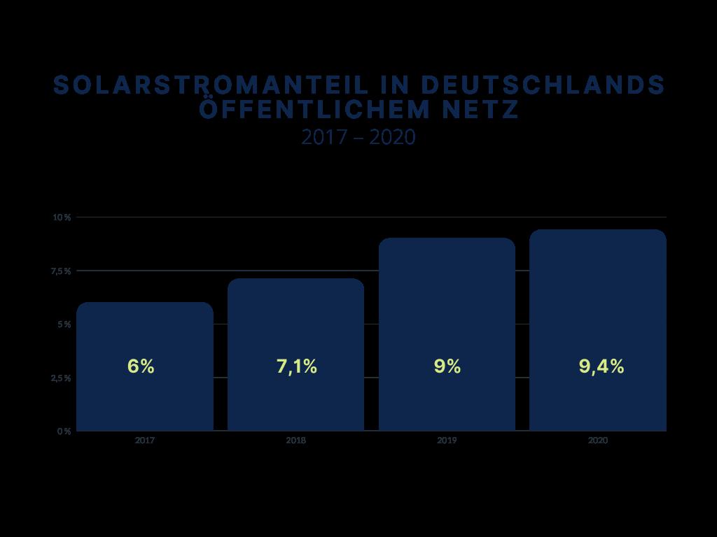 Übersicht Solarstrom in Deutschland
