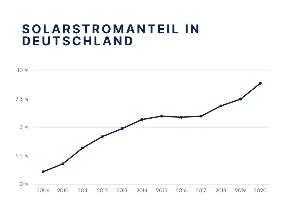Bundestagswahl Solarstromanteil Deutschland