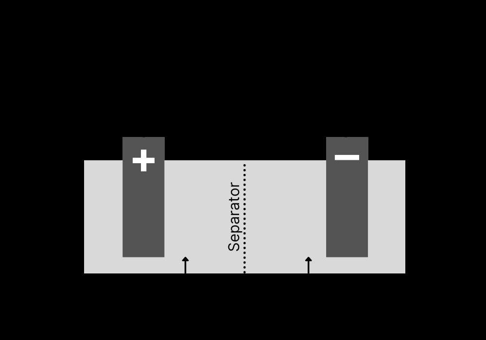 Salzwasserbatterie Funktionsweise
